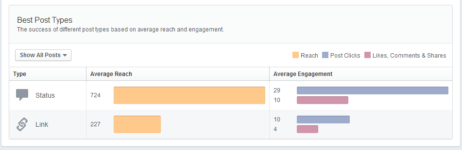 Page Insights best post types