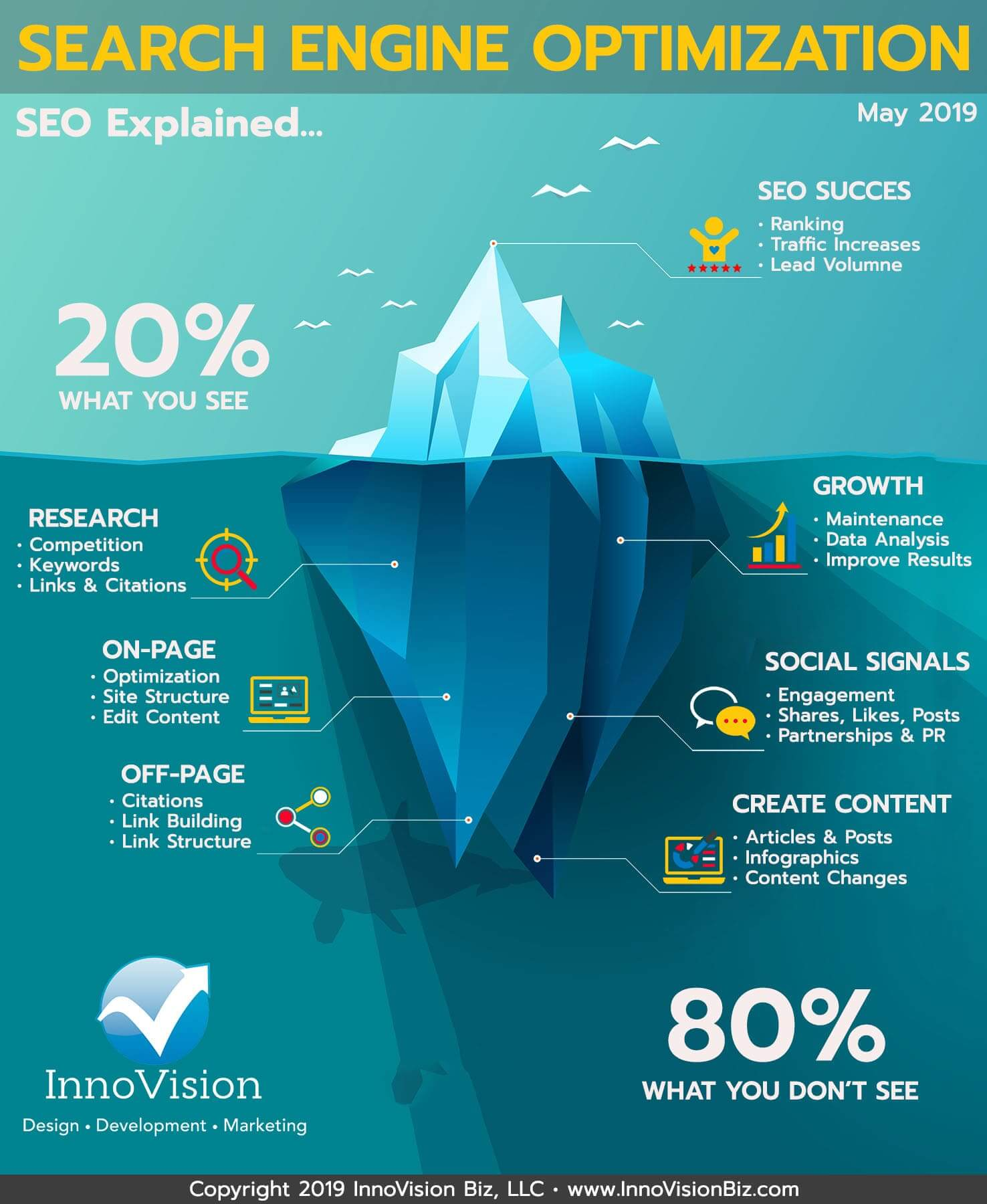 Search Engine Optimization Explained (InfoGraphic)   InnoVision